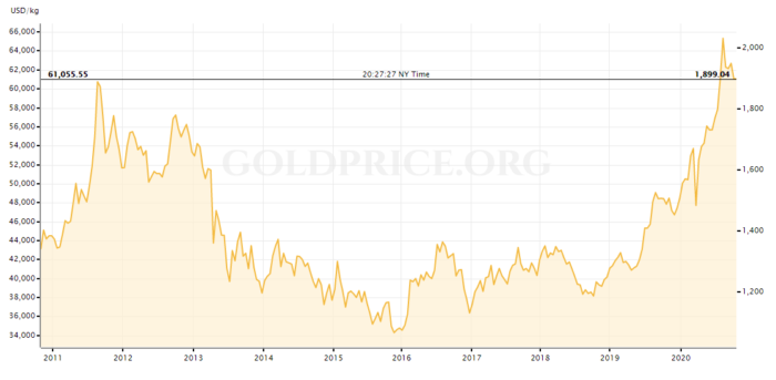 price of gold per troy ounce