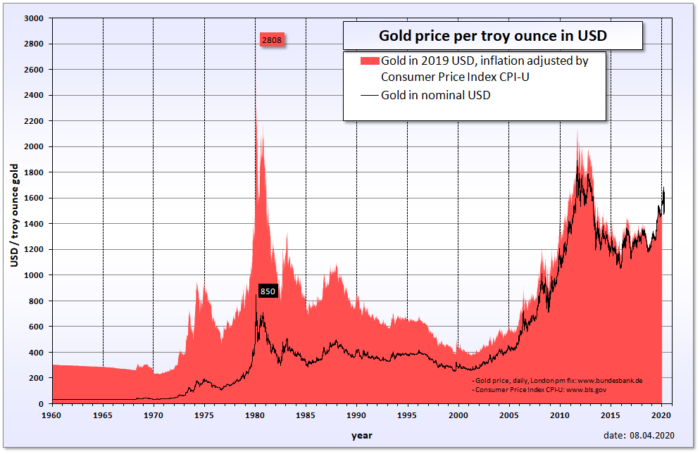 inflation-adjusted gold prices